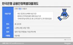 """'10조 대출'에 숨통 트인 증권사들···""""한 고비 넘겼다"""""""