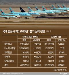 항공사 빅5, 1분기 적자 6000억 '훌쩍'…대붕괴 임박
