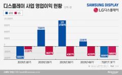 삼성·LG, 디스플레이 사업 충격···1분기 9000억 적자 예고