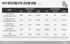 금감원, WTI원유 선물 연계 ETN·ETF 소비자경보 2차 발령