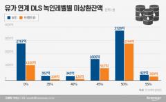 [유가 대폭락]DLS 모두 '녹인', 최대 1조원 증발 위기