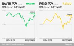 '코로나19 비켜'…올해 고점 앞둔 '네이버·카카오'