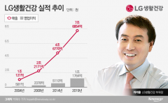 '차석용 매직' 또 통했다…LG생활건강, 역대 최고 1분기 실적 달성