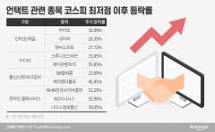 언택트株 날개… 온라인 결제서비스 48%↑