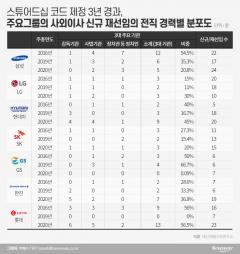 여전한 '그들만의 리그'…사외이사 독립성 강화 '먼 길'