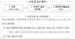 '코로나19 여파' 분·반기보고서도 6월까지 제출기한 연장
