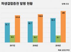작년 파생결합증권 129조원 발행…글로벌 증시 호조에 '역대 최대'