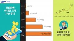삼성증권, 업계 최초 '비대면고객' 자산 11조 돌파