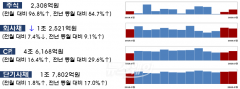 3월 기업 직접금융 조달실적 감소…주식·회사채 6.0%↓