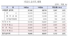 작년 여전사 순이익 2조원 돌파…신기술금융 33% 증가