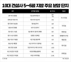 국내 TOP10 건설사 5~6월 지방서 1만7000여가구 공급
