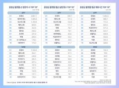 '집콕' 늘어나니…유튜브, 3월 동영상플랫폼 압도적 1위