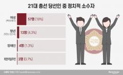 정치적 소수자들의 국회 입성…여성 19% 역대 최다