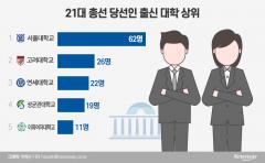서울대 출신들 62명으로 최다…법학과 출신 많아