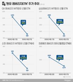 """""""수천억 허공으로"""" 원유ETN 대란 …'욕망·무지·부실' 종합판"""