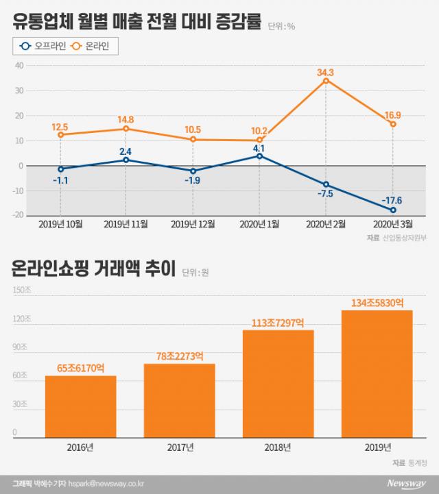 [포스트 코로나19]오프라인 유통 종말의 서막···이커머스 경쟁 본격화