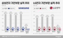 하반기 수요 회복 노린다…가전 힘주는 삼성·LG