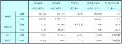 GC녹십자, 1분기 영업이익 61억…전년比 283.9%↑
