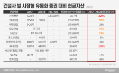 삼성물산·롯데건설, 증권 유동화 비율 높아