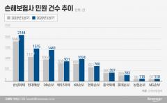 손보사, 1분기 민원 급증…보유계약 대비 롯데손보 '최다'