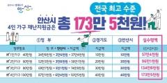 [안산시] 재난지원금  4인 가족 173만5천원 지급···전국 최고 수준 外