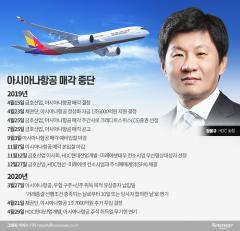 HDC현산, 회사채 흥행 실패…3년물 전량 미매각