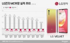 벨벳부터 롤러블폰까지…LG전자 '스마트폰 혁신' 통할까?