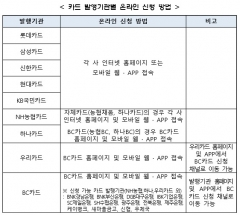 [코로나19 재난지원금]11일부터 신용·체크카드 신청 접수
