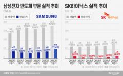 불안 vs 회복, 반도체 업황에 긴장하는 삼성·SK