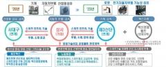 대구시, '노후산단 대개조' 본격 착수... 2023년 마무리