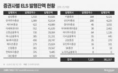 "ELS 총량규제…""리스크 방지""vs""부실 아냐"" 팽팽"
