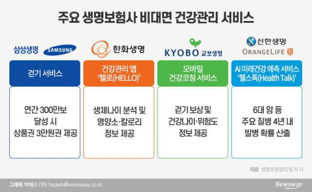 [언택트 금융시대|보험·카드]디지털 보장·결제 강화···미래 기술 선점에도 주력