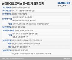 '삼성 승계 의혹' 수사, 한투증권으로 불똥…'삼바' 상장  어땠길래