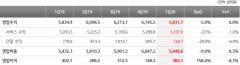 KT, 본업 성장에도 코로나19 여파…부진한 성적표