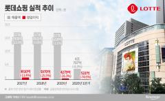 강희태, 롯데쇼핑 점포 구조조정 속도…'롯데ON'에 승부수