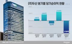 """두산重, 3.6조 운영자금 확보…""""급한 건 넘겼다"""""""