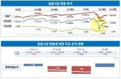 """변액보험 덮친 코로나…삼성·교보생명 """"2분기 회복""""(종합)"""