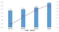 (주)한진, 1Q 영업익 254억…'내실경영' 미래 성장기반 구축(종합)