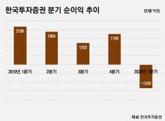 한국투자증권, 1분기 적자전환…당기순손실 1339억원
