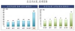 '운전자보험 공방' 삼성·DB, 배타적 사용권 침해 논란 화해