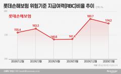 롯데손보, RBC비율 업계 최저…5개월만에 되살아난 악몽