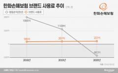 """'적자 '한화손보, 브랜드 사용료는 매년 올라…금감원 """"사용료 줄여라"""""""