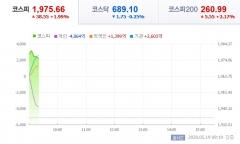 코스피, 외국인·기관 쌍끌이 매수에 2%↑…삼성전자, 5만원 돌파