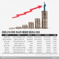 자사주 산 증권사 CEO 성적표 '굿'…김남구 회장, 40%대 수익