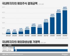 """해외파생, 10년간 10배↑…""""해외거래소만 배불려"""""""