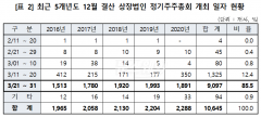 '슈퍼 주총 위크' 여전하지만… 올해 3월 하순 개최 7.8%p 감소