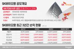 SK바이오팜, '5조→3.8조' 몸값 낮춘 까닭은?