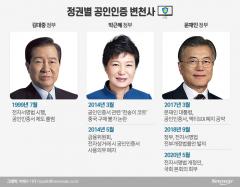 '천송이 코트' 논란부터 폐지까지…정권별 변천사