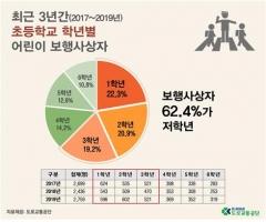 """도로교통공단 """"최근 3년간 12세 이하 어린이 교통사고, 5월 최다"""""""