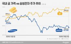 비싼 금 살까, 싼 삼성전자 살까…고액자산가의 선택은?